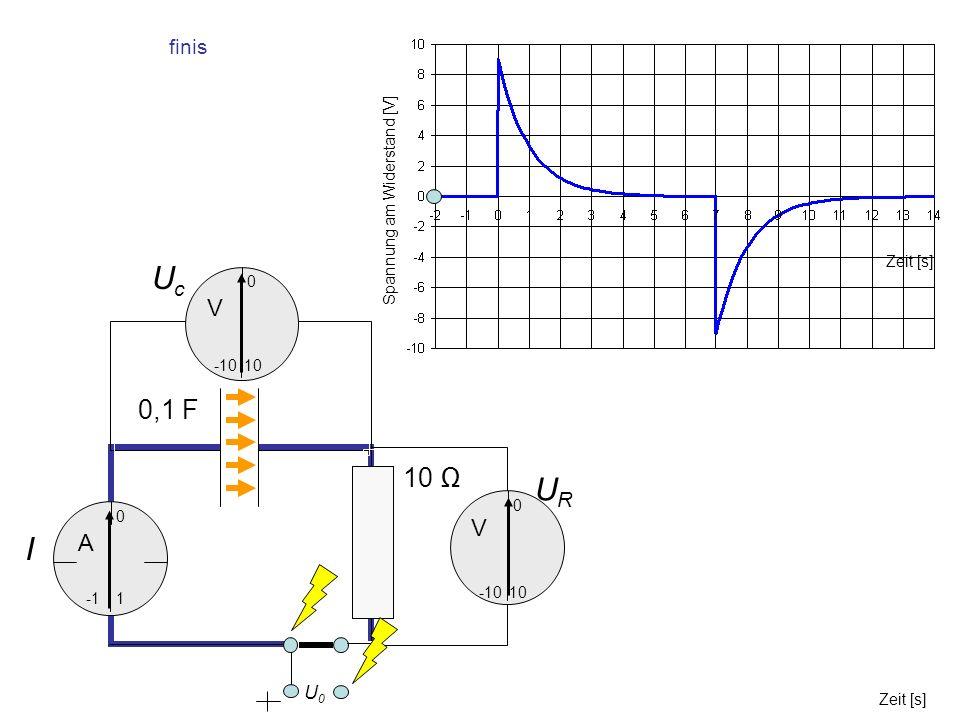 Uc UR I 0,1 F 10 Ω V V A finis U0 Spannung am Widerstand [V] Zeit [s]